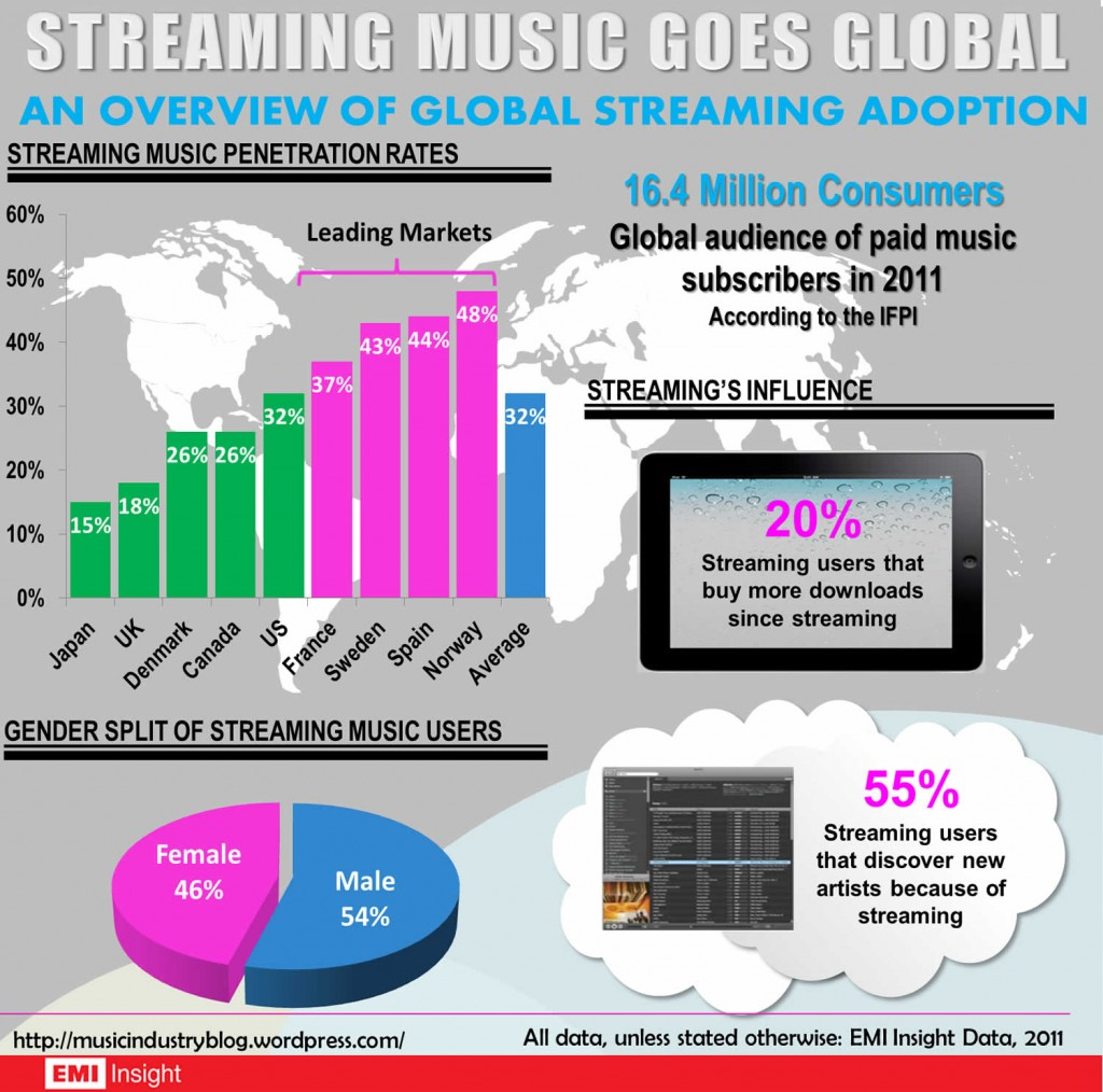 streaming-infographic1