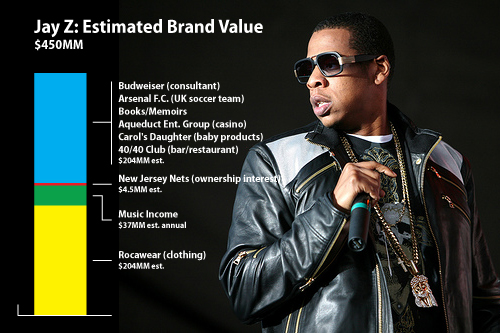JayZ-EstimatedBrandValue