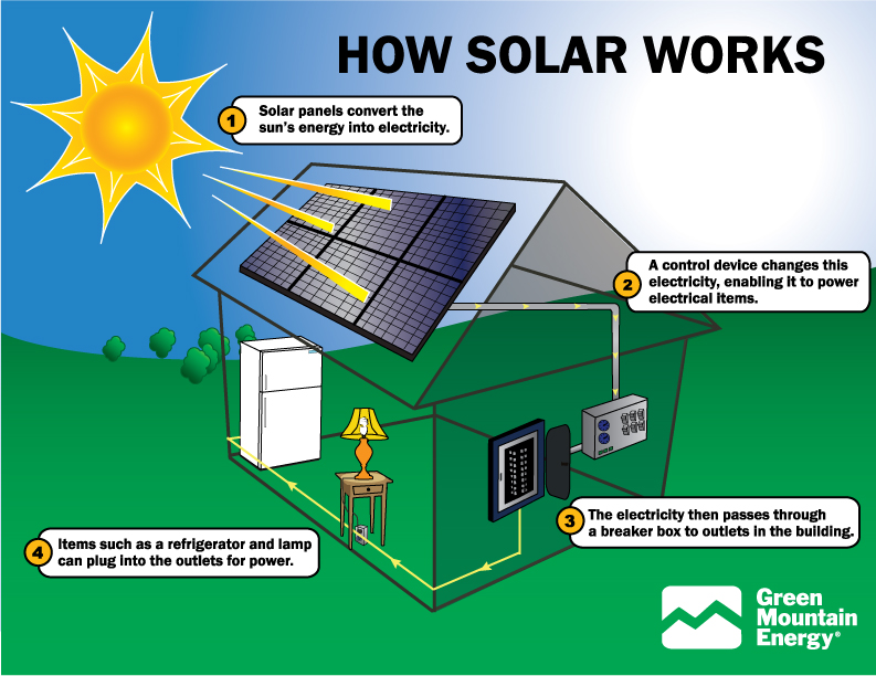 solar-panels-working-scheme